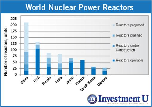 World nuclear power reactors chart by country | Investment U