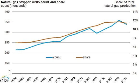Natural Gas Stripper Wells Total Production