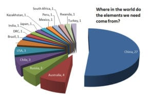 Rare Earth Element Production Countries