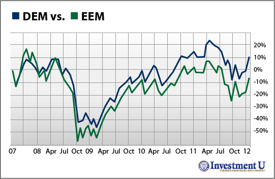 DEM ETF performance vs. EEM