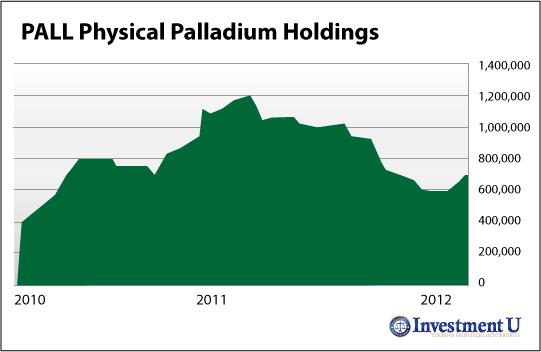 investing in palladium, palladium bullion, palladium investing, palladium prices, la inversión en paladio, lingotes de paladio, la inversión en paladio, precios del paladio,Palladium
