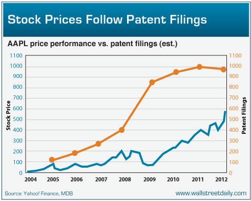 股票价格遵循专利申请