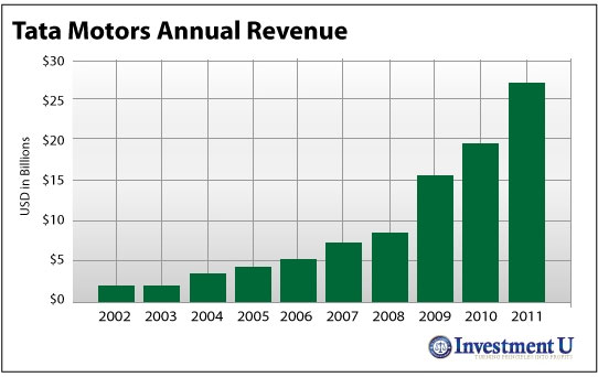 Tata Motors Annual Revenue