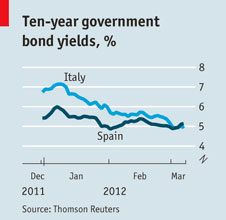 Ten Year Government Bond Yields