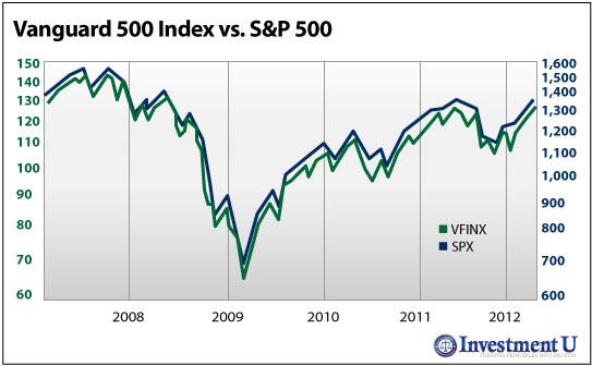 Vanguard 500 Index vs. S&P 500