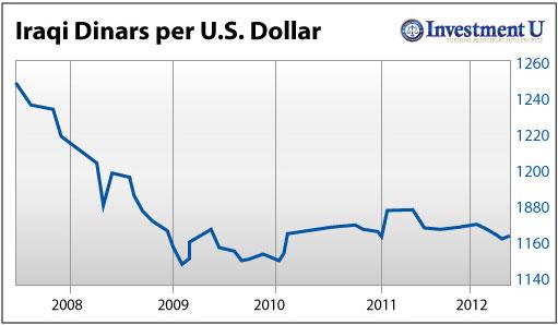 forex iqd value chart