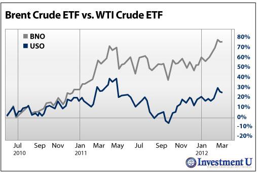 Brent Crude ETF (BNO) vs. WTI Crude ETF (USO)