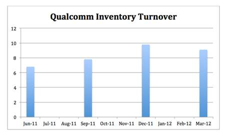 Inventory Turnover: The Metric That Predicted Qualcomm's Earnings Warning
