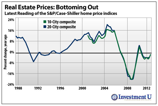 Another Reason to Stay Bullish: A Bottom in Home Prices