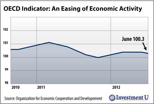 oecd indicator chart