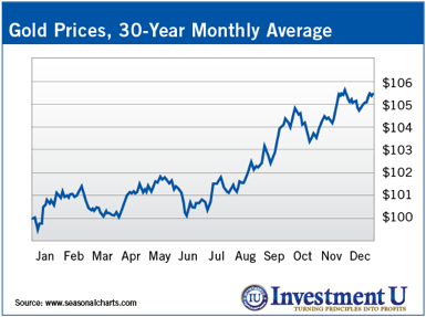 Gold Prices, 30 year monthly average