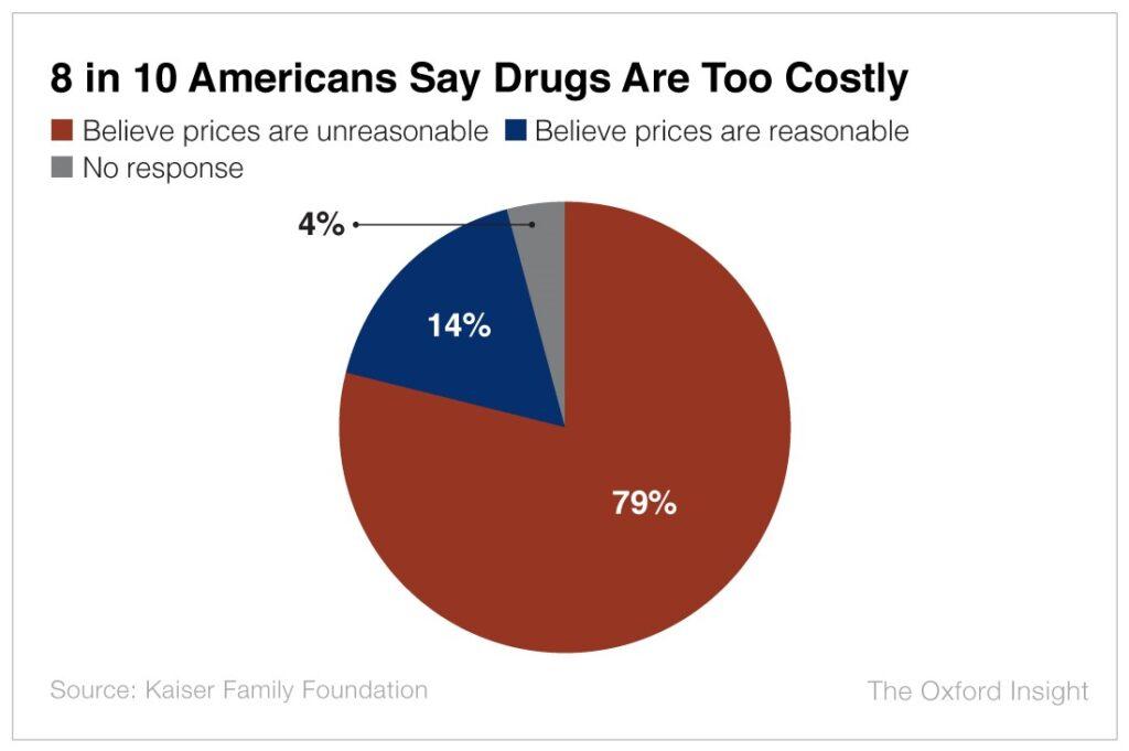 American Drug Cost Survey