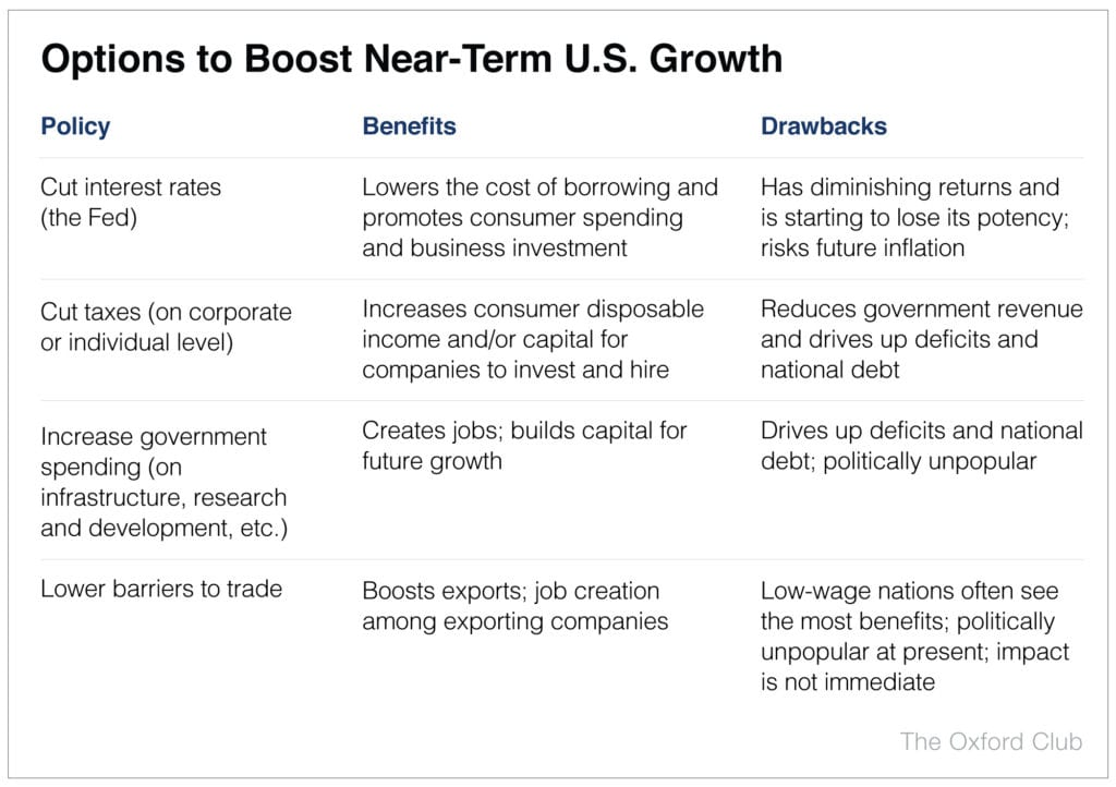 Options to Boost Near-Term U.S. Growth