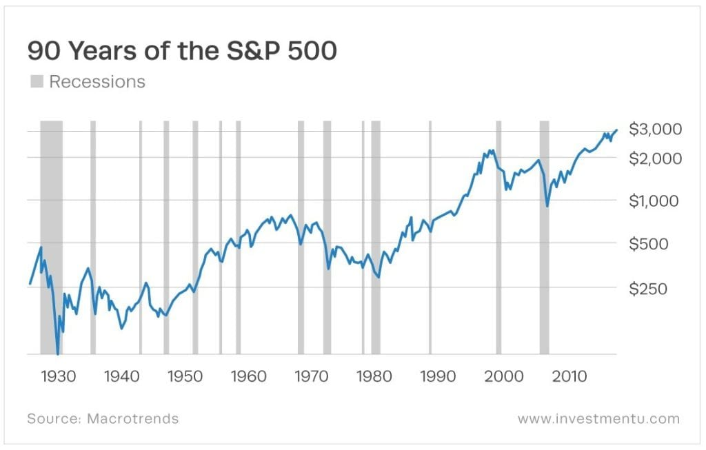 A chart showing 90 years of the S&P 500 values