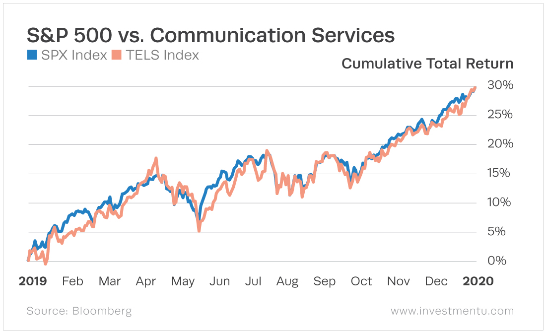 The communications service sector is closely aligned with the trend of the broader market.