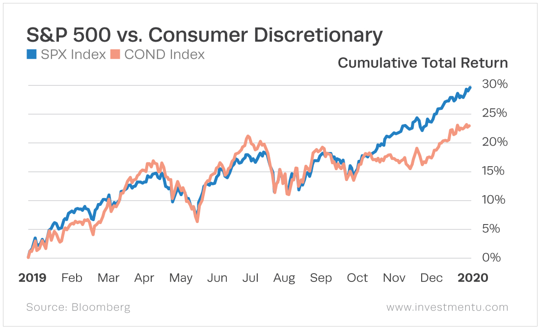 The consumer discretionary generally follow's the market trend but fall below at the end of the year.
