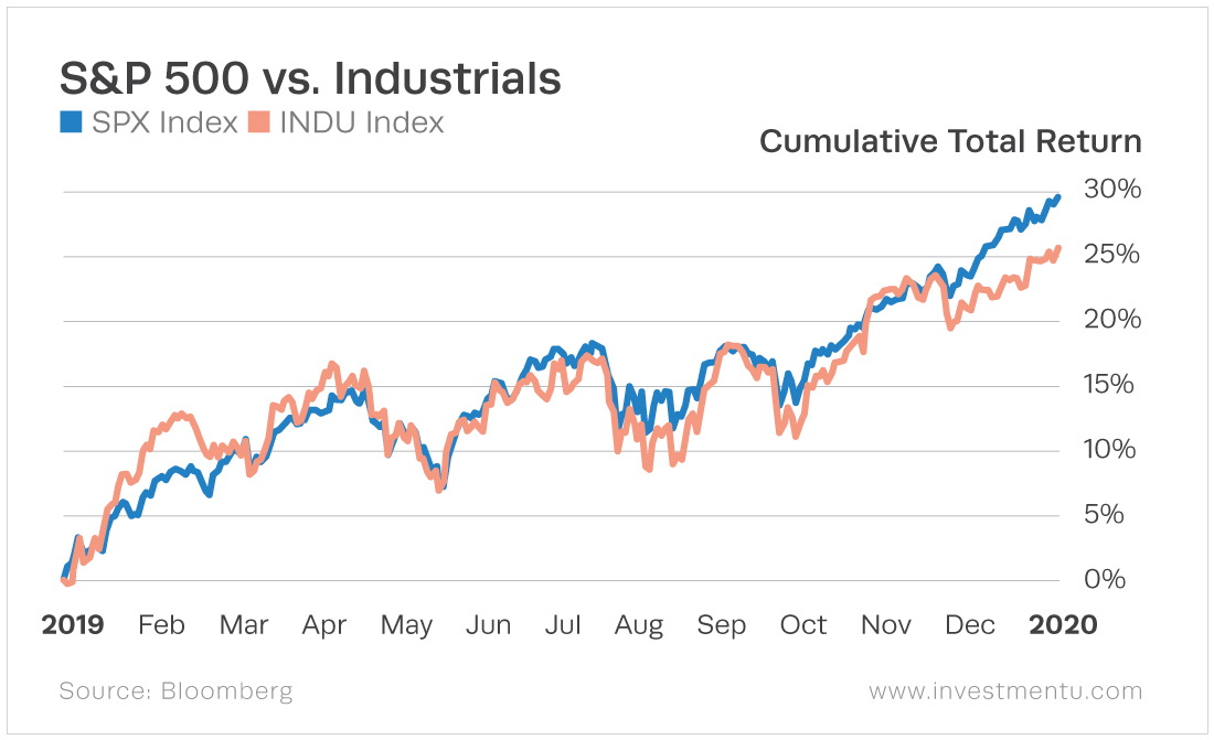 The industrials sector closely follows the general market, originally outperforming but is beaten by the market at the end of the year.