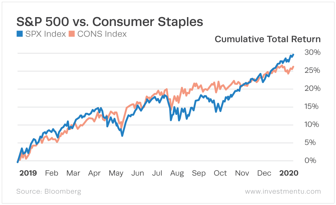 The consumer staples sector has a more stable return than the market but does not outperform at the end of the year.