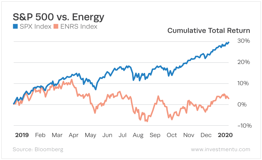 The energy sector vastly underperforms compared to the general market.