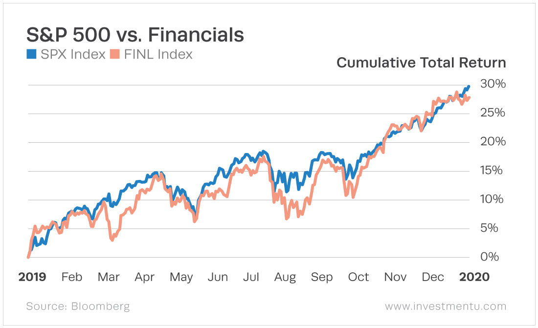 The financials sector closely trails behind the general market, following the trends.