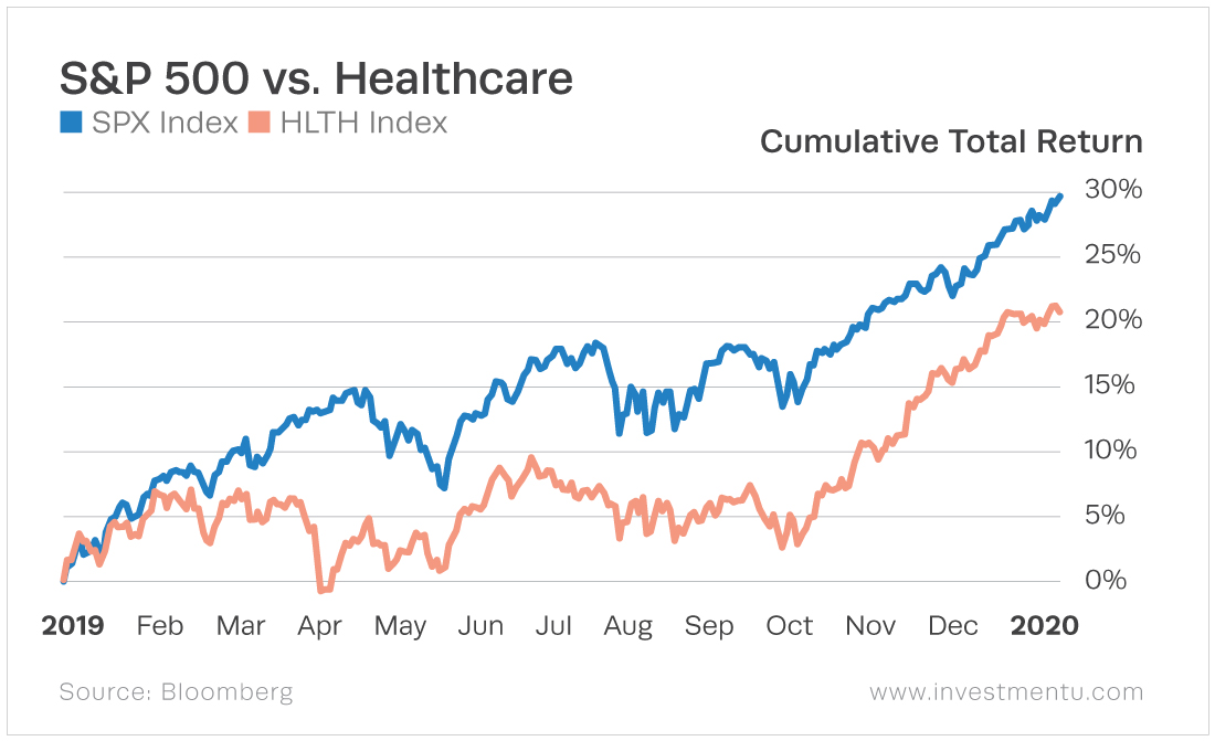 The healthcare sector follows the general market trend, but the market greatly outperforms the sector.