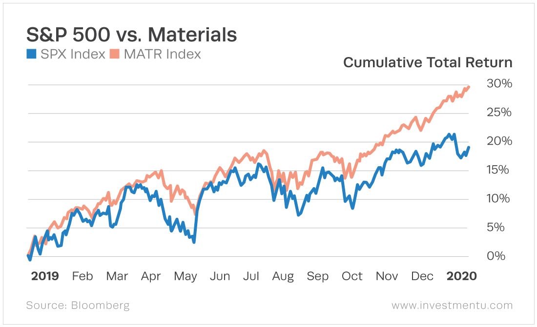 The materials sector closely follows the general market trend but consistently outperforms.