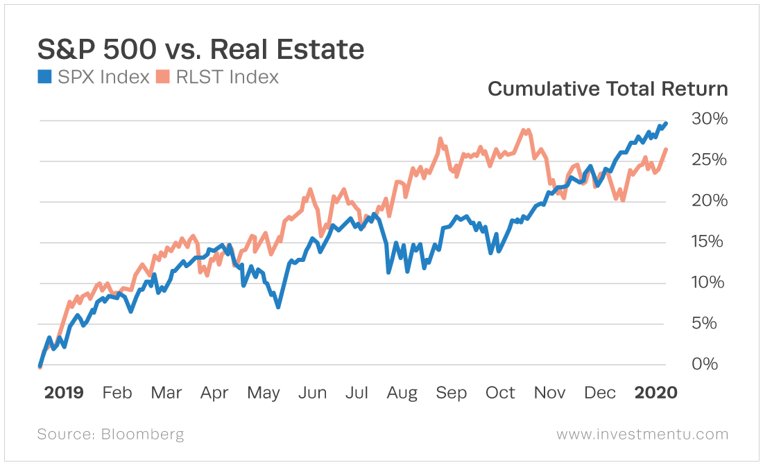 The real estate sector outperforms the general market most of the year but falls behind at the end.