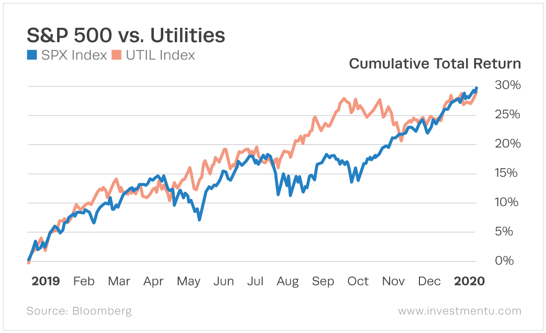 The utilities sector follows the general market with a period of greater performance before the end of the year.