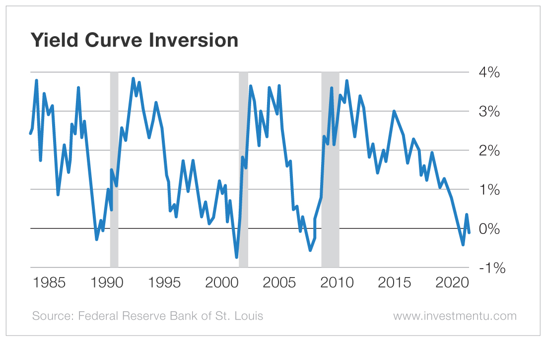 the yield curve inversion is a recession indicator with a long track record