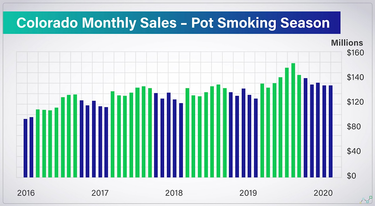 3 Pot Stocks to Invest In Today – Beyond the Bong