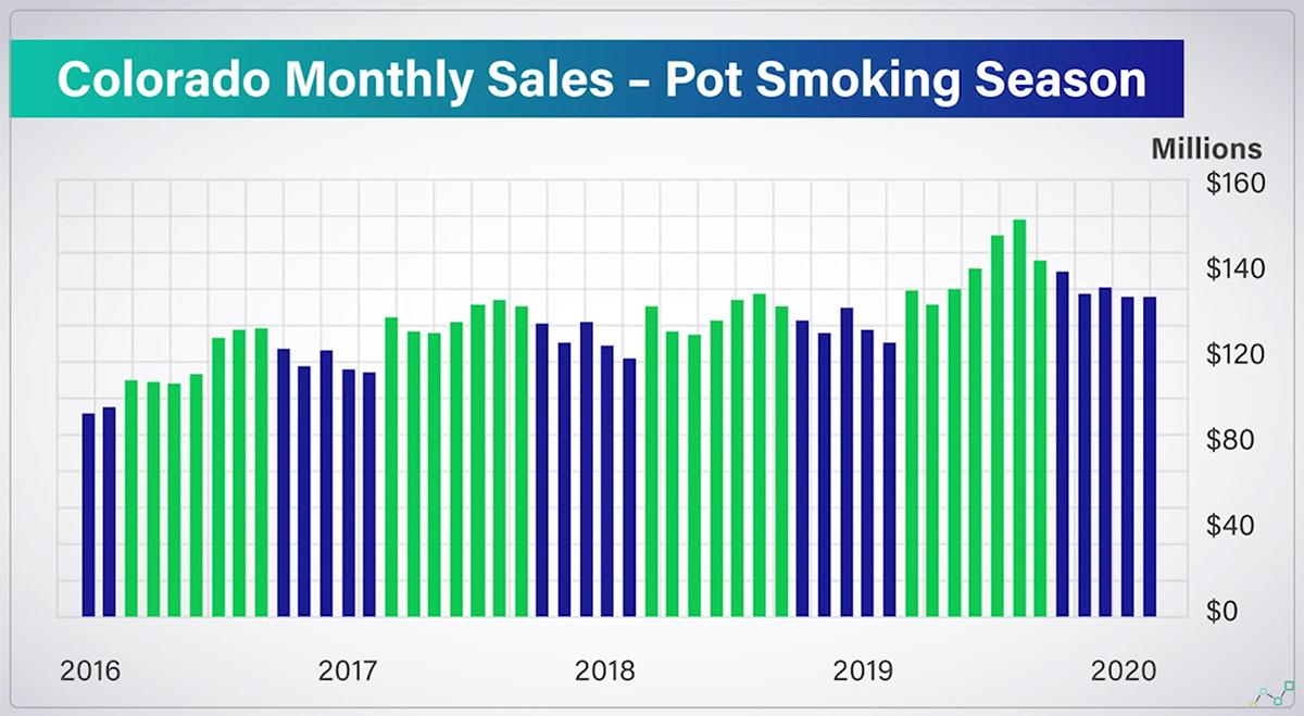 colorado-monthly-marijuana-sales-pot-stocks-to-invest-in
