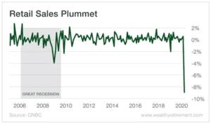 Retail Sales Plummet chart