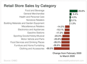 Retail Store Sales by Categories