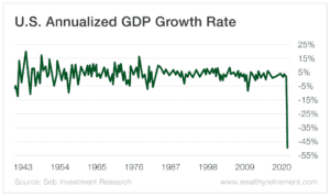 U.S. Annualized GDP Growth Rate chart