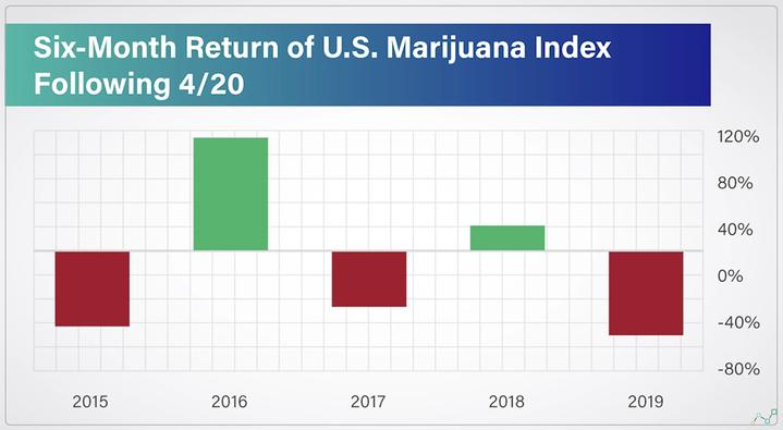 marijuana stocks to invest in six month return