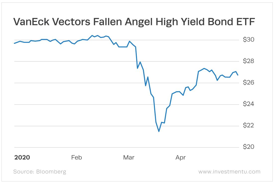 The VanEck Vectors Fallen Angel High Yield Bond ETF (Nasdaq: ANGL) also holds junk bonds to get higher yields.