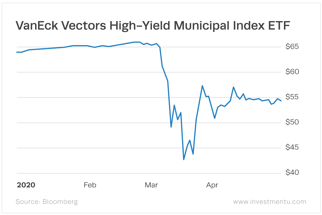 The VanEck Vectors High-Yield Municipal Index ETF (CBOE: HYD) yields 4.42% with a year-to-date total return of negative 11.52%.