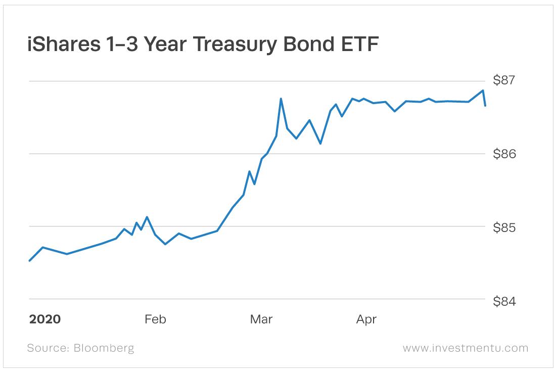 The iShares 1-3 Year Treasury Bond ETF (Nasdaq: SHY) yields 2.01%.