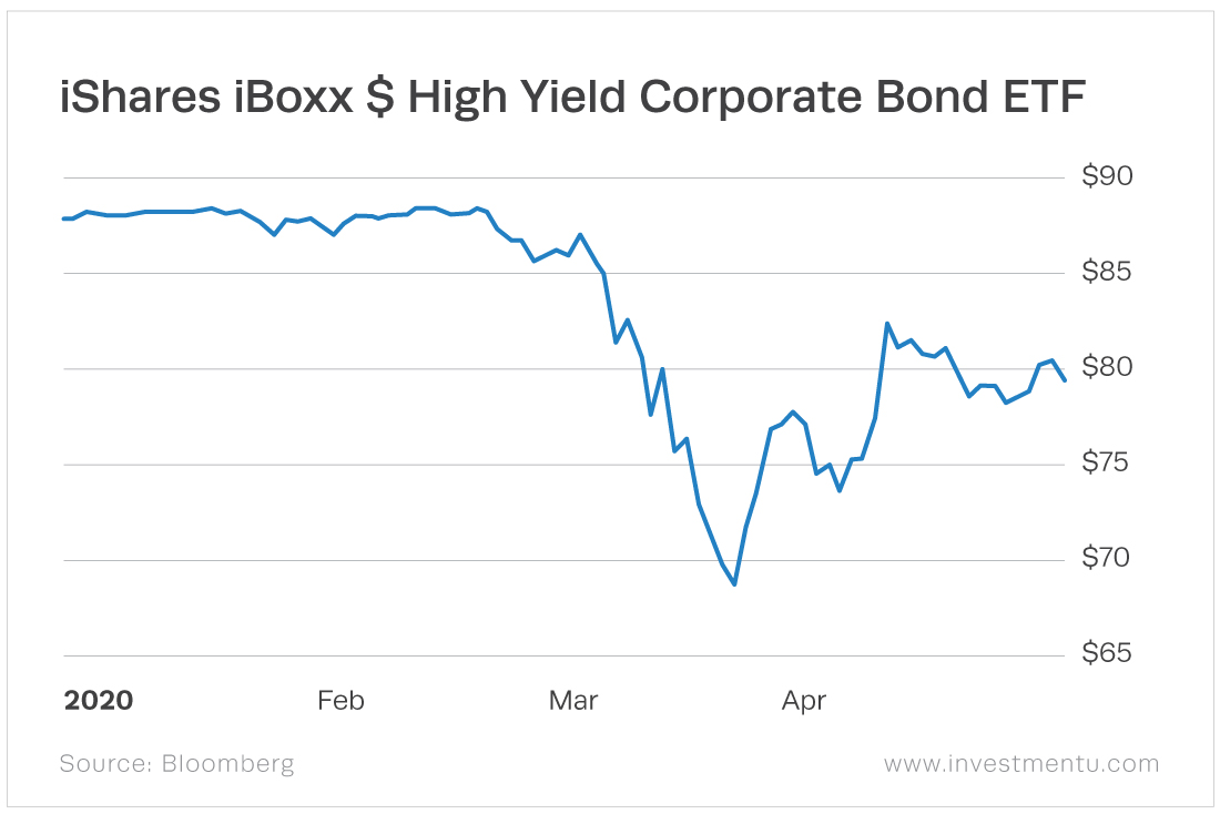 "The iShares iBoxx $ High Yield Corporate Bond ETF (NYSE: HYG) includes ""junk bonds."""