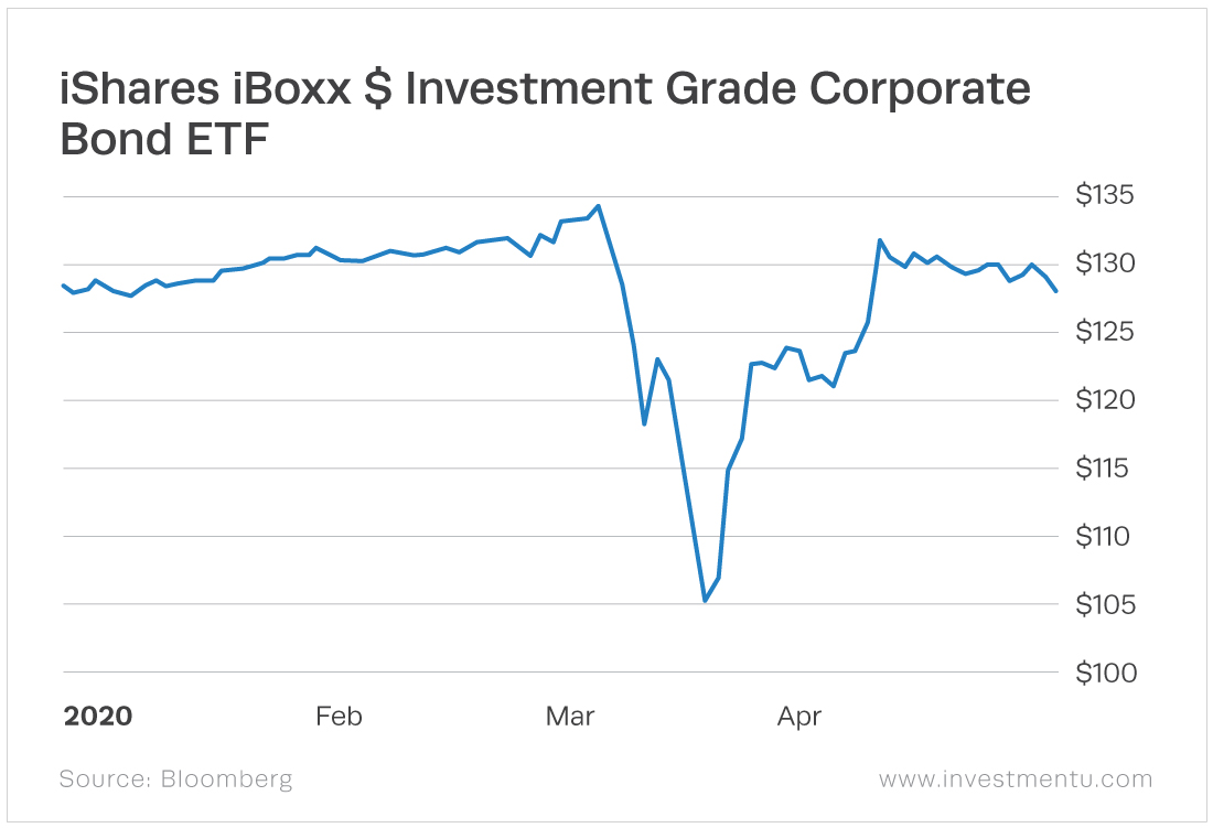The iShares iBoxx $ Investment Grade Corporate Bond ETF (NYSE: LQD) is an investment-grade bond fund holds mostly A or BBB rated corporate bonds.