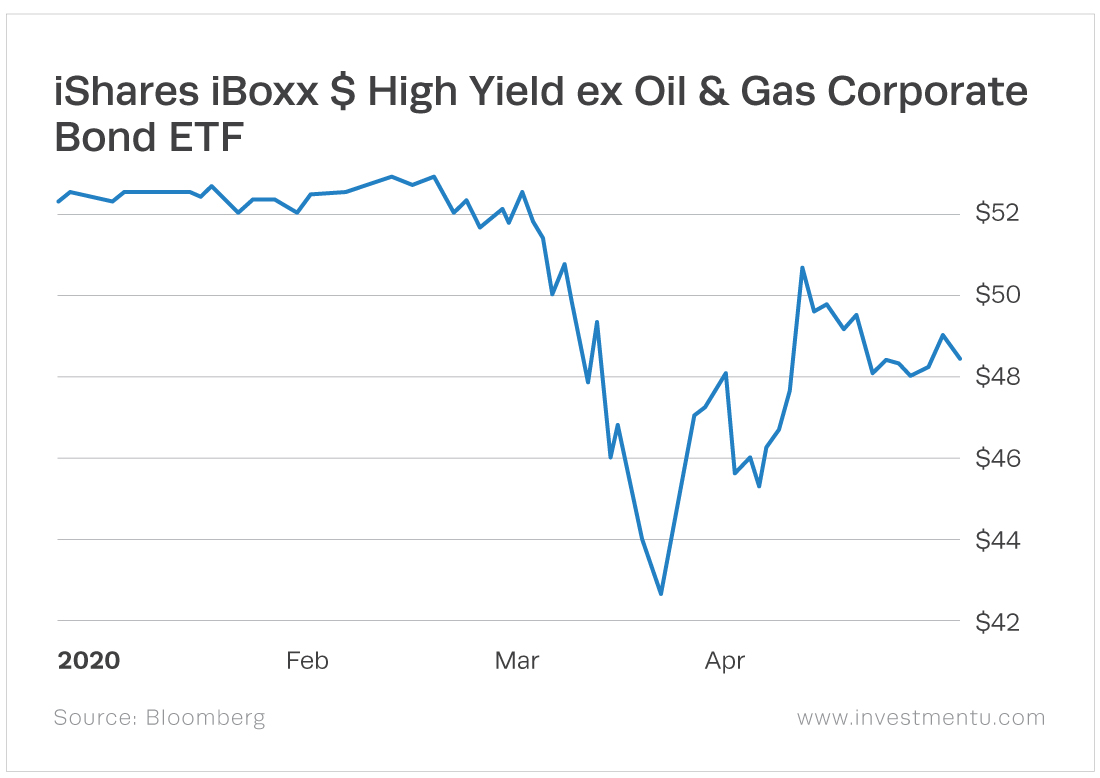 The iShares iBoxx $ High Yield ex Oil & Gas Corporate Bond ETF (Nasdaq: HYXE) holds junk bonds.
