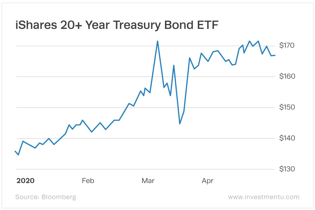 The iShares 20+ Year Treasury Bond ETF (Nasdaq: TLT) currently yields 1.82%.