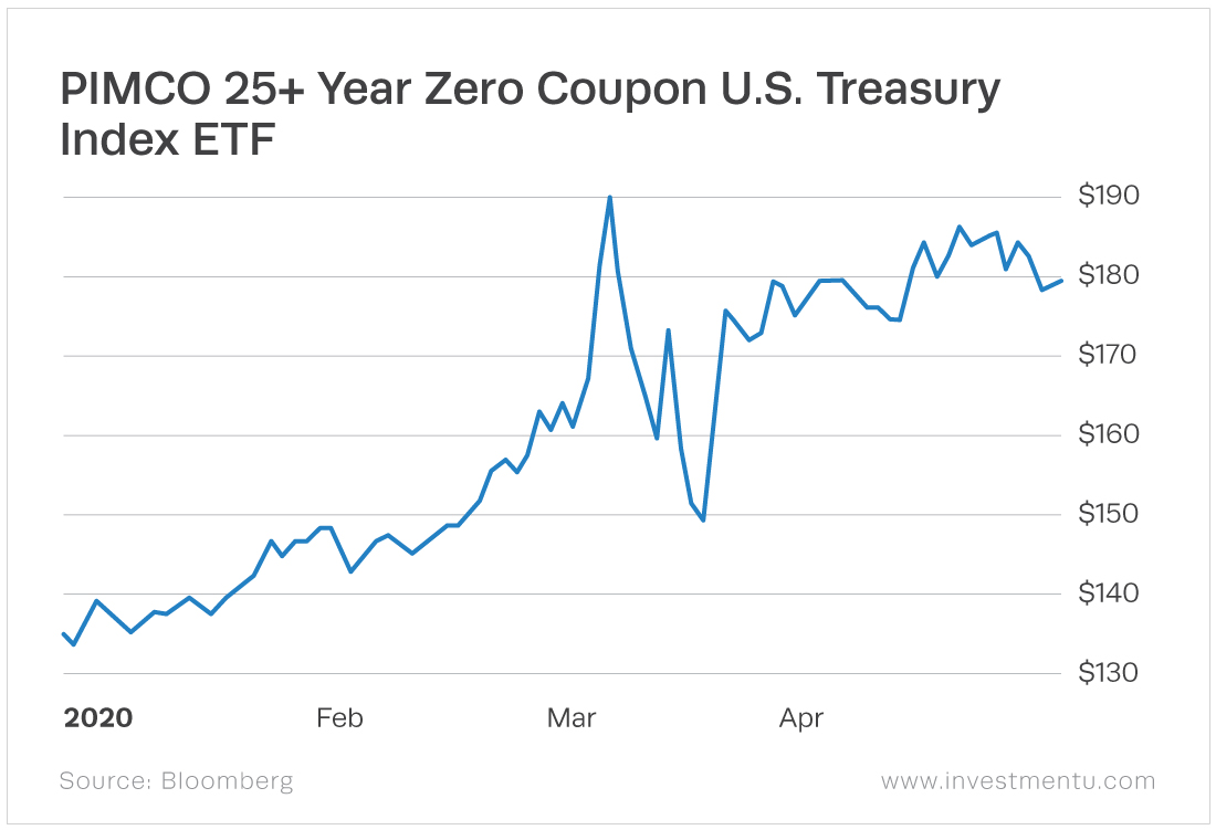 The PIMCO 25+ Year Zero Coupon U.S. Treasury Index ETF (NYSE: ZROZ). Zero coupon means it doesn't pay interest (the coupon), but instead is sold at a discount.