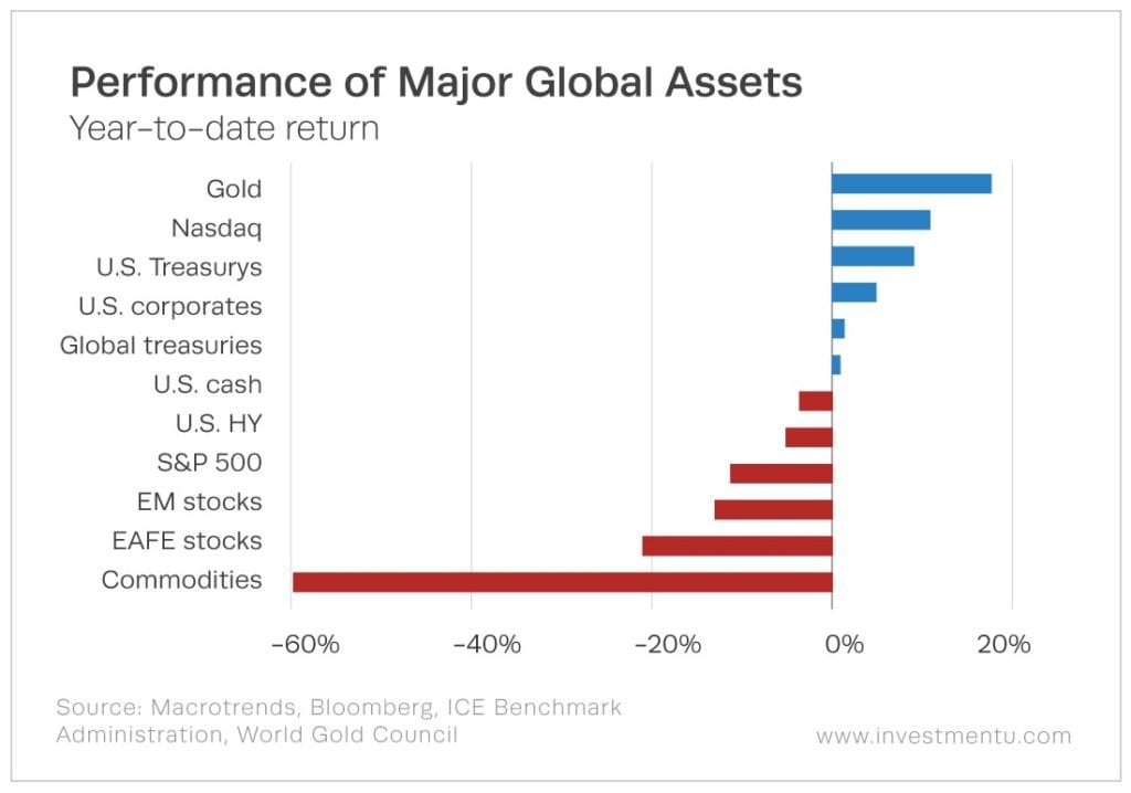 Performance of Major Global Assets Shows Why I'm Looking at Gold Stocks to Buy in 2020