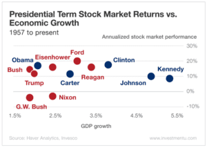 A chart showing the relationship between various US presidents and the stock market.