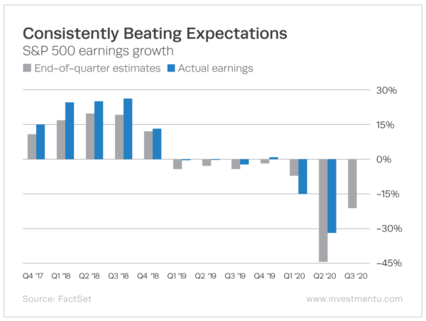 This Earnings Season Should Be Huge