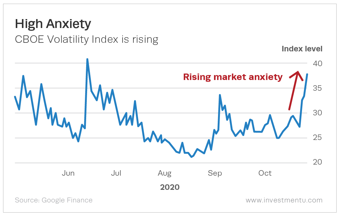 The charts shows a rise in the VIX in recent months as anxiety increases.