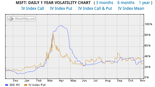 Volatility levels of MSFT for one year