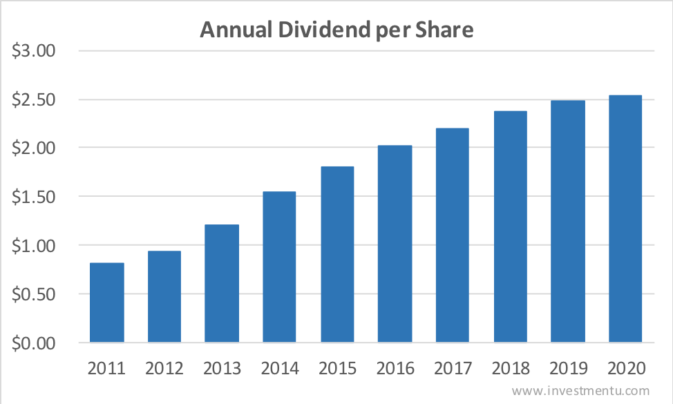 Annual qualcomm dividend history over the last 10 years
