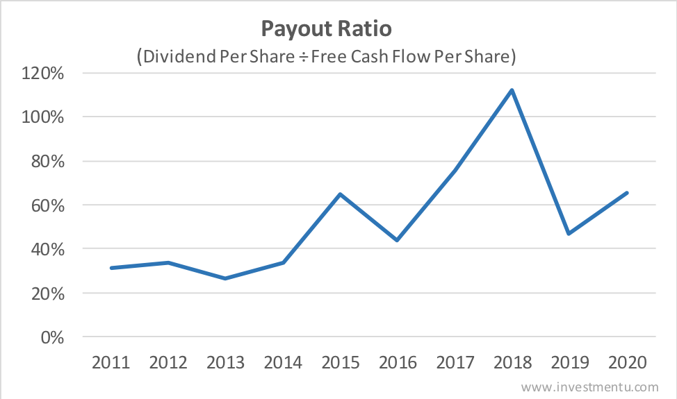qualcomm dividend payout ratio history free cash flow